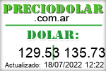 Cotización del Dólar